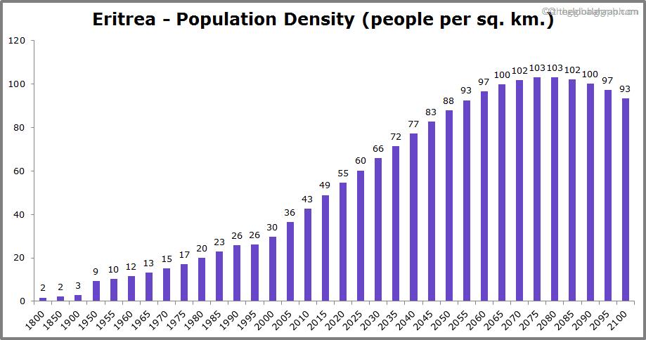 Eritrea  Population Density (people per sq. km.)