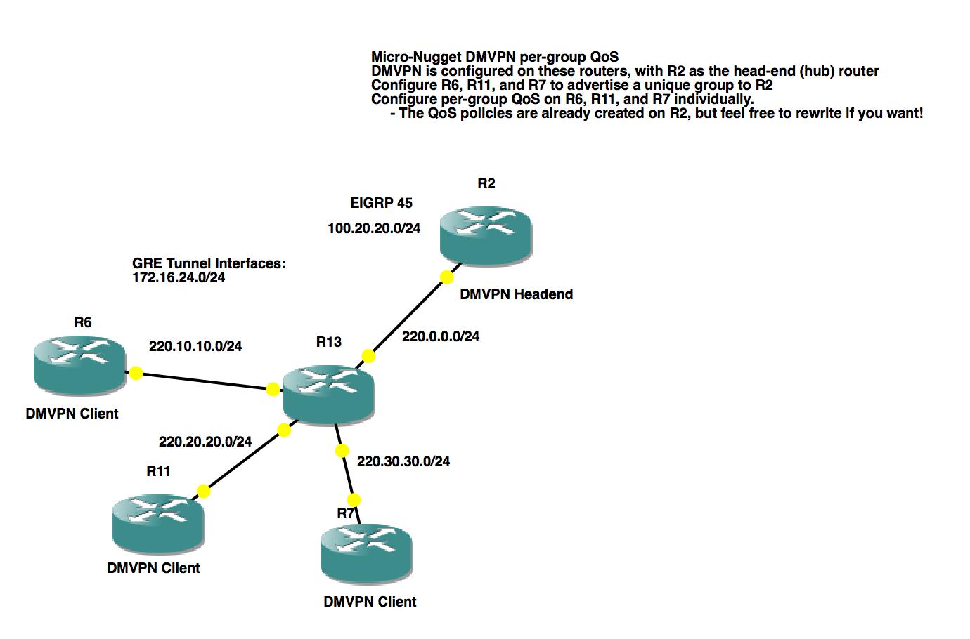 Kyler Middleton: CCIE Route/Switch v5 GNS3 Lab: DMVPN QoS
