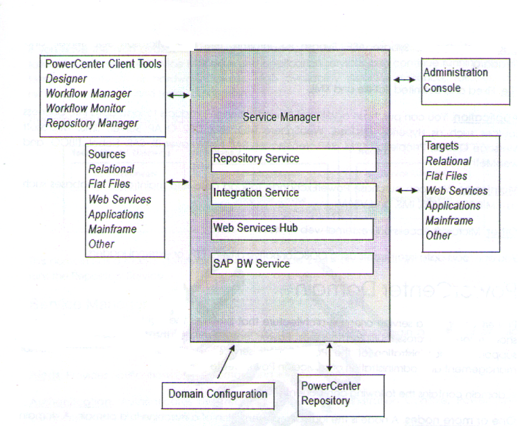 Explain power center informatica architecture for Informatica 9 5 architecture
