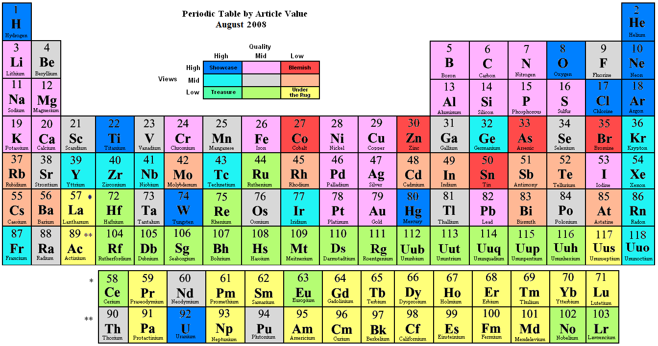 The periodic law onllogy learn online free the periodic table gamestrikefo Images