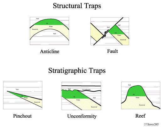 types of petroleum traps