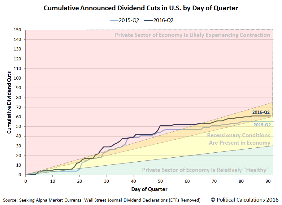 Cumulative U.S. Dividend Cuts by Day of Quarter 2016-Q2 vs 2015-Q2