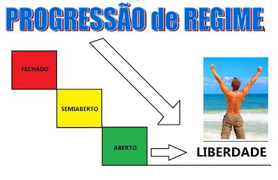 Resultado de imagem para IMAGENS DE PROGRESSÃO DA PENA
