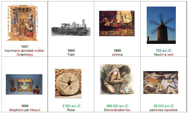 frise chronologique histoire