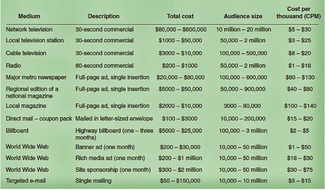 Average CPM for US Online Advertising