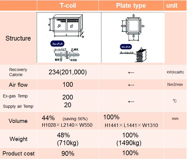 comparison t-coil