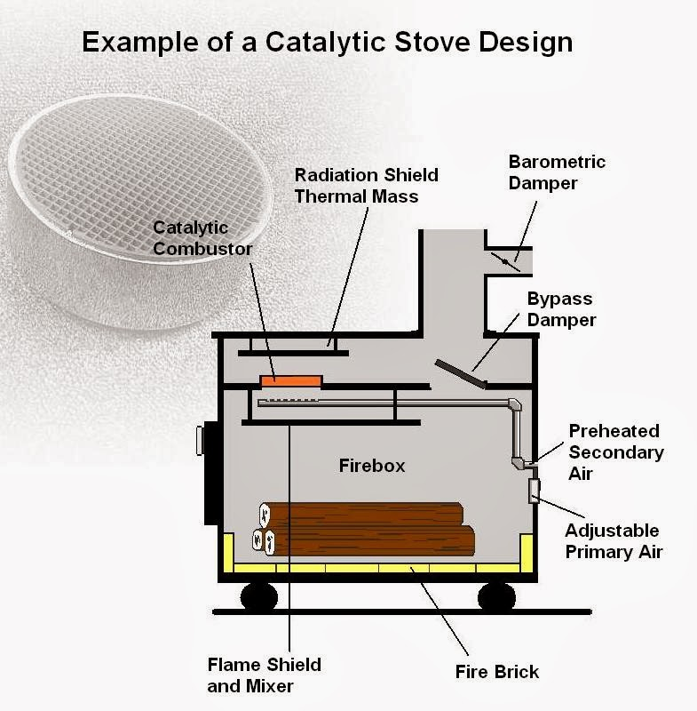 Woodstove Catalytic Combustors Component Parts Of A Wood