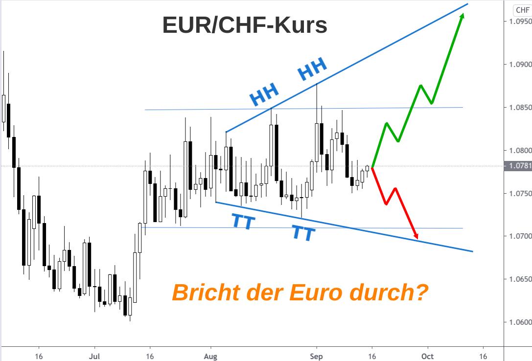 Das zunehmende Auf und Ab des EUR/CHF-Kurses grafisch dargestellt
