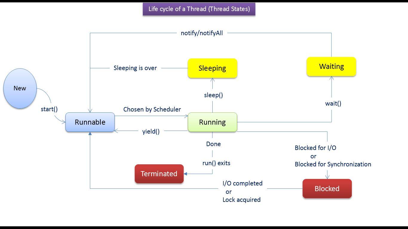 Java ee java tutorial java threads life cycle of a thread in java tutorial java threads life cycle of a thread in java java thread life cyclev6 baditri Gallery