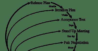 Autociência: Agile