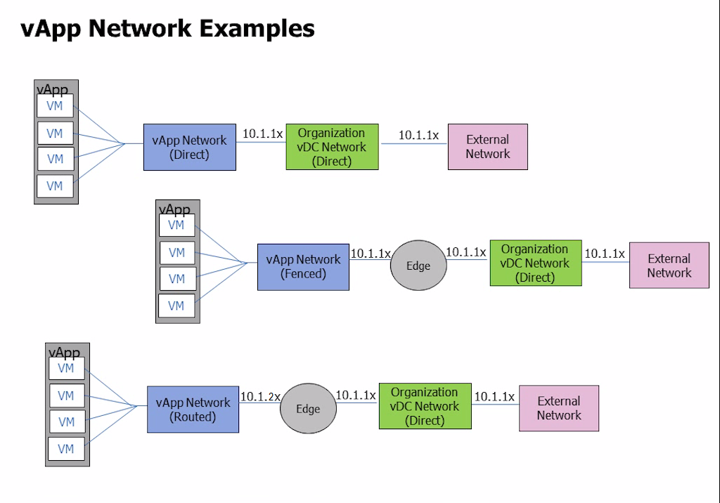 Virtualization The Future: vApp Network Examples