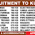 GULF JOBS - KHARAFI NATIONAL - RECRUITMENT TO KUWAIT