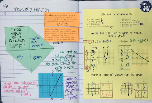 three views of a function foldable  {function rule, table, and graph} for algebra 1 interactive notebooks