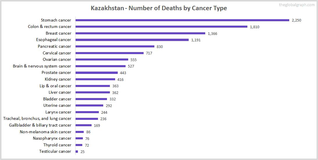 Major Risk Factors of Death (count) in Kazakhstan