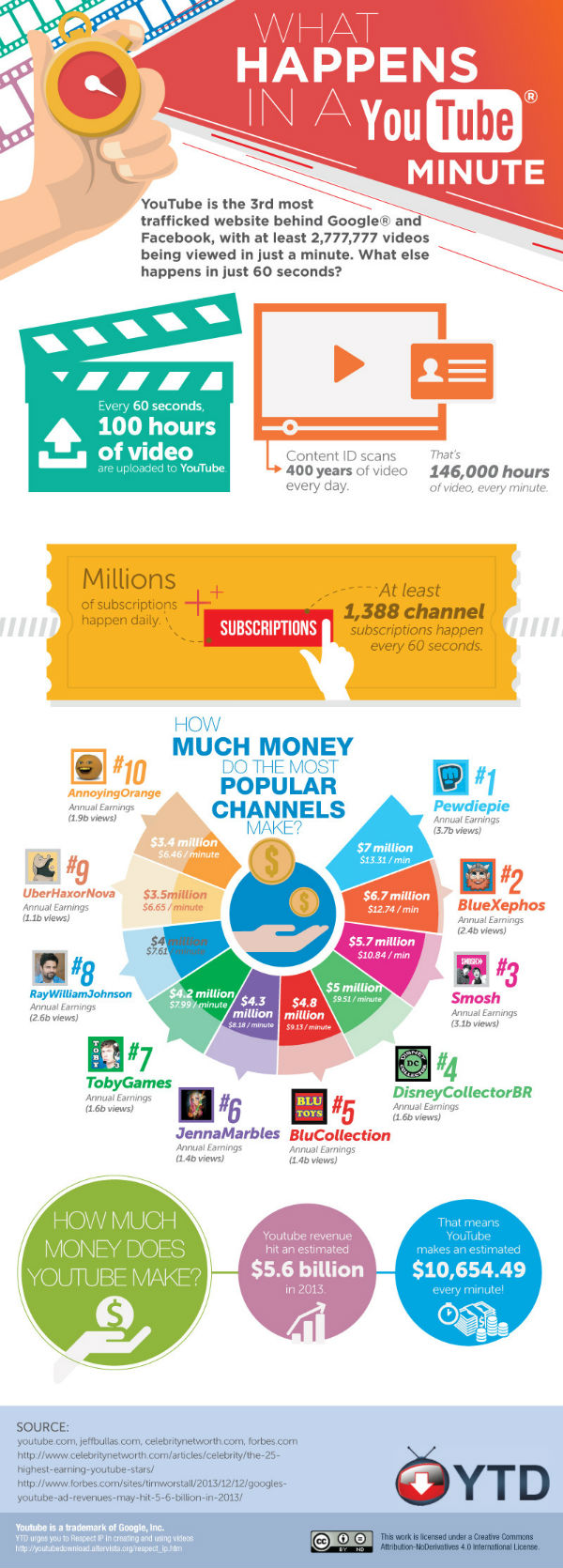 What Happens in Just ONE Minute on #YouTube - #infographic #socialmedia