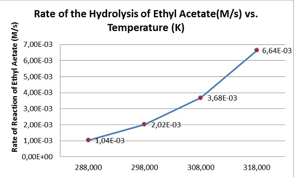 Fig I.1: Change of the rate of hydrolysis of ethyl acetate with temperature. As temperature increases by 10 K the reaction rate is almost doubled.