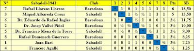 Clasificación final por orden de puntuación del Torneo de Sabadell 1941