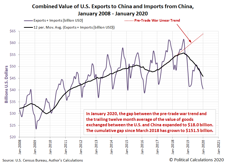 Combined Value of U.S. Exports to China and Imports from China, January 2008 - January 2020