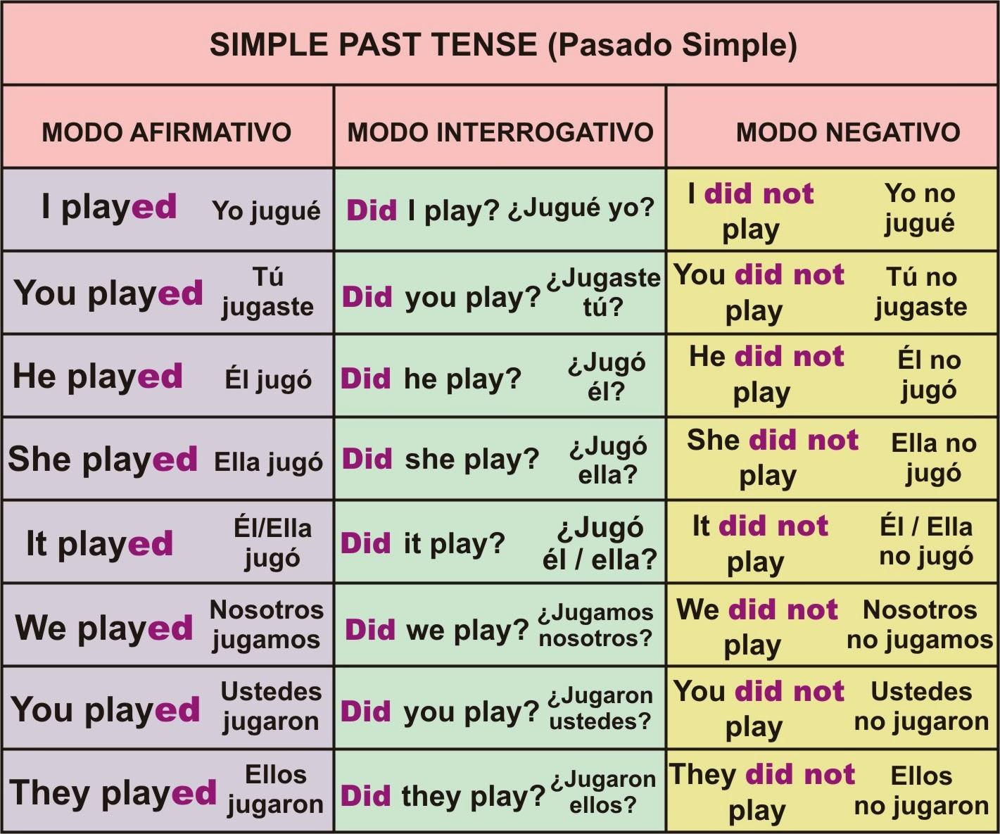 Rosana´s English Blog Simple Past Tense Poster