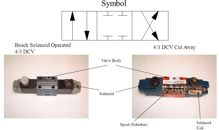 Directional Control Valve And Its Classification Mechanical