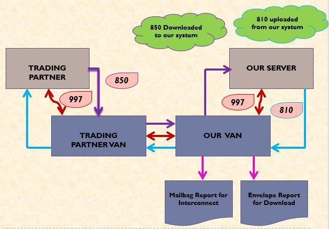 VAN Diagram