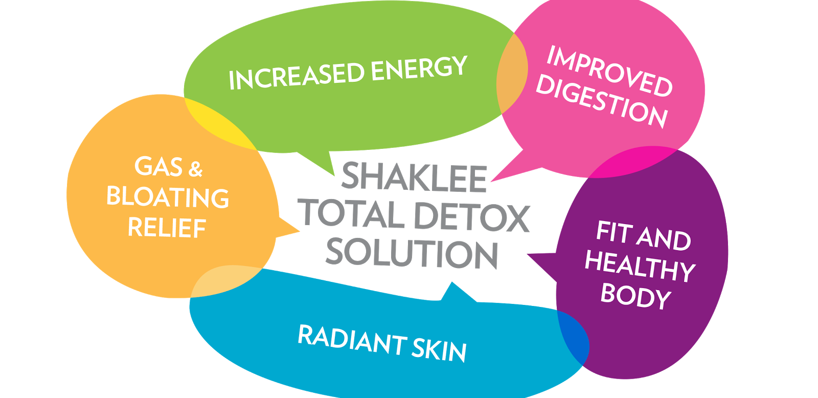 Shaklee Total Detox Solution