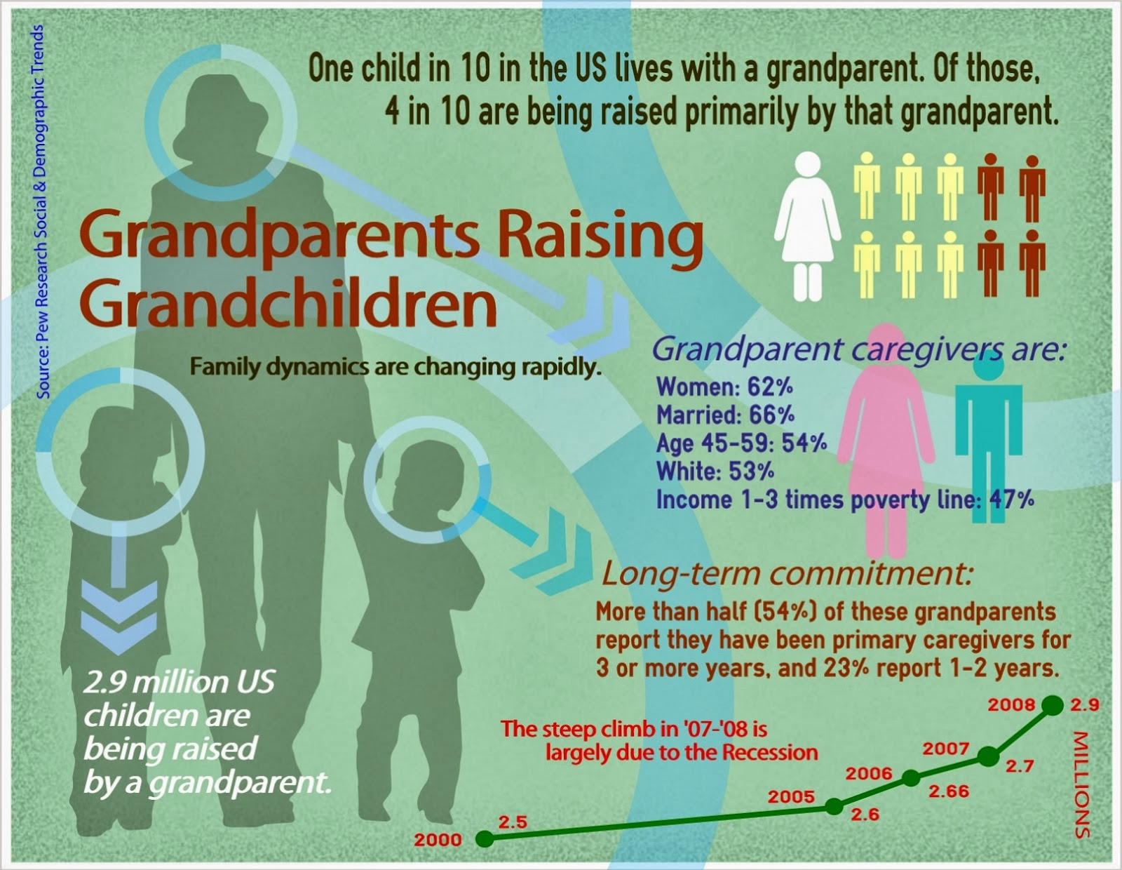 Grandparents Raising Grandchildren Quotes Related Keywords ...