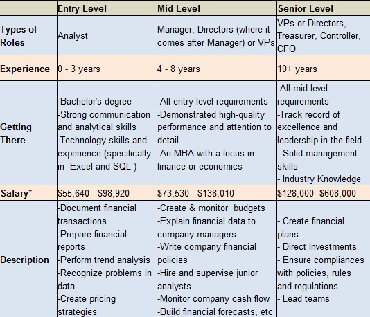 BizSchoolPrep Blog Know your post MBA Career Corporate Finance
