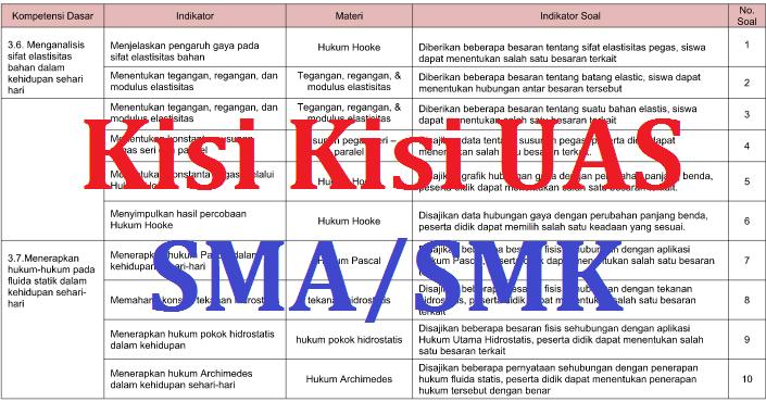 Kisi Kisi Uas Bahasa Inggris Sma Smk Semester 1 Kurikulum 2013 Dan Ktsp 2017 2018 Kumpulan
