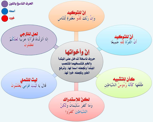 """انفراد.... كل قواعد اللغة العربية لطلاب """"ابتدائي - اعدادي - ثانوي"""" في صورة لوحات مبسطة مع الشرح والتدريبات 64"""