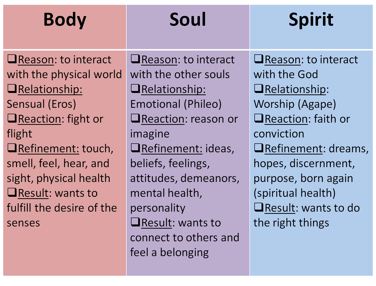 The Bible Lessons 88 The Difference Between Spirit