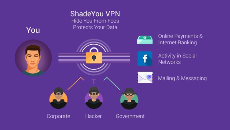 ShadeYou VPN Discount Coupon - 95% Off Lifetime Subscription