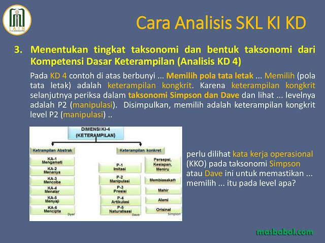 Menentukan tingkat taksonomi dan bentuk taksonomi dari Kompetensi Dasar Keterampilan (Analisis KD 4)