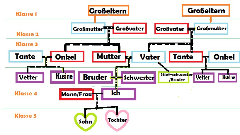 German family open relation
