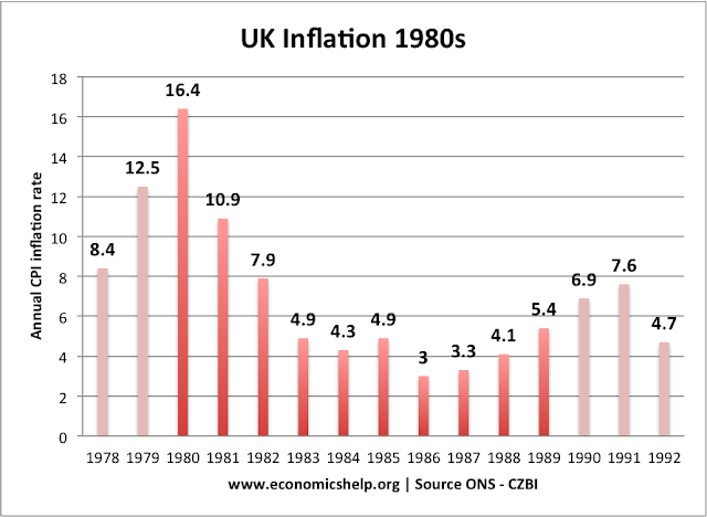 uk inflation 1980s