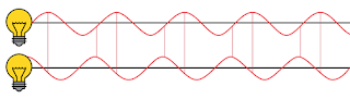 These two coherent lightwaves have a constant phase offset
