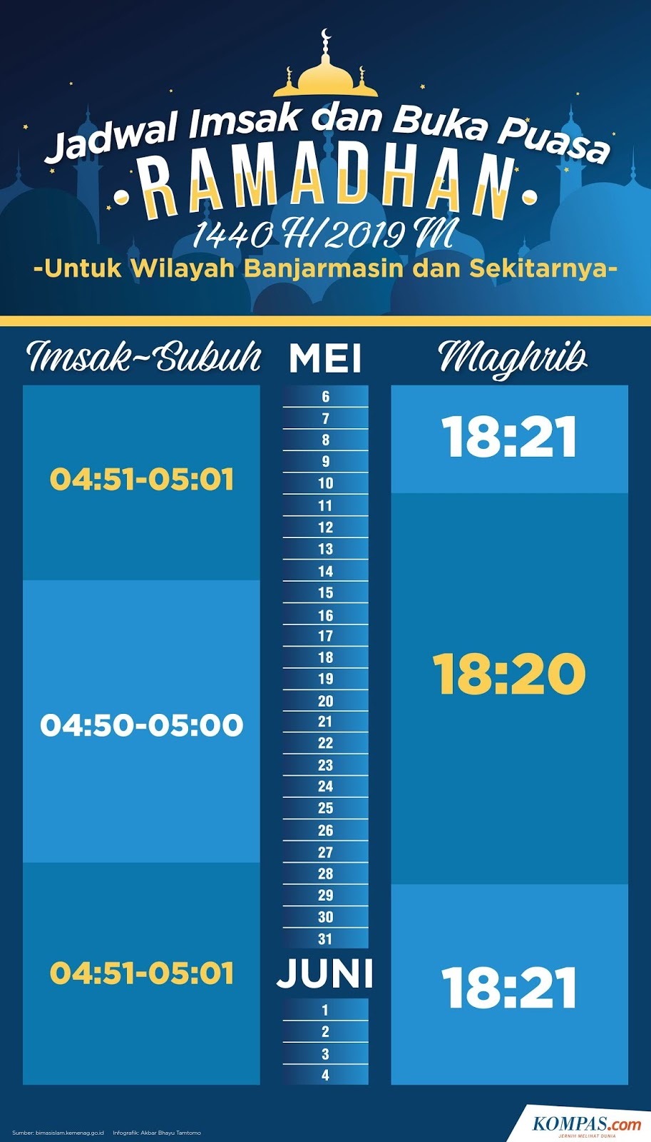 Inilah Jadwal Imsak dan Buka Puasa di Banjarmasin Selama Ramadhan 1440 H