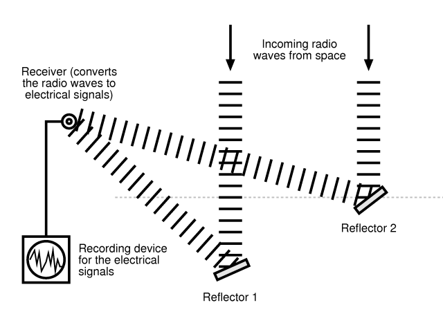 Kilpisjärvi Atmospheric Imaging Receiver Array: How do