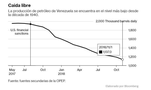 Bloomberg: Pdvsa elige un oscuro perforador para reemplazar a las grandes empresas petroleras