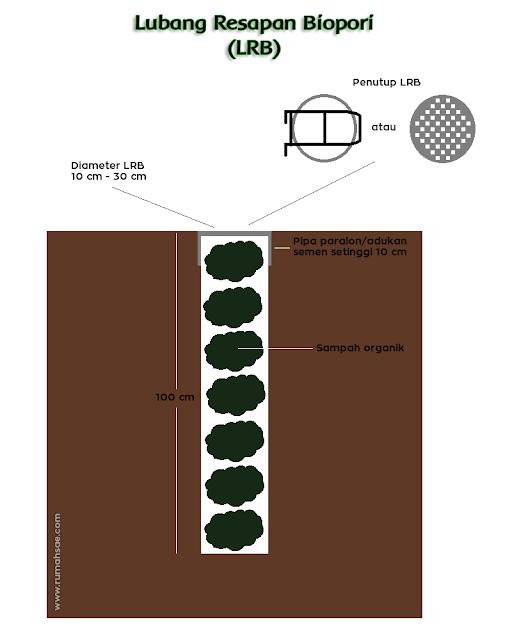 Cegah Genangan Air di Halaman Rumah dengan Lubang Resapan Biopori