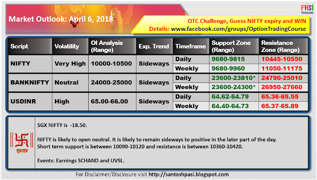 Indian Market Outlook: 20180406