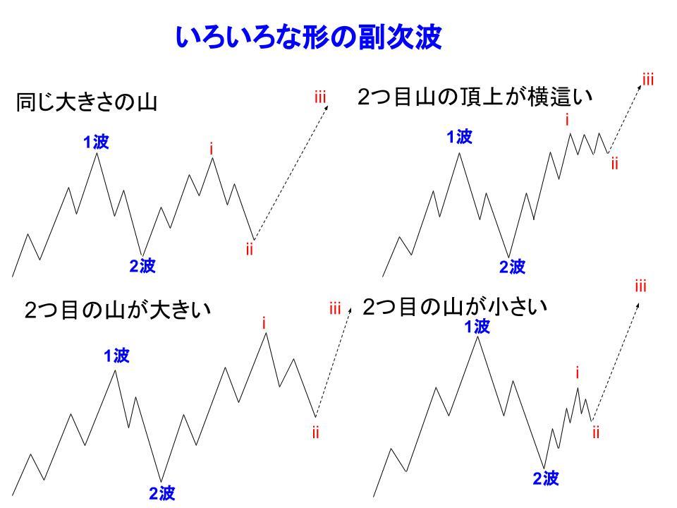 副次波のいろいろな形