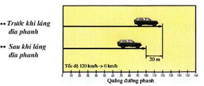 Kiểm tra và bảo dưỡng hệ thống phanh trên ô tô - tác dụng làm láng đĩa phanh