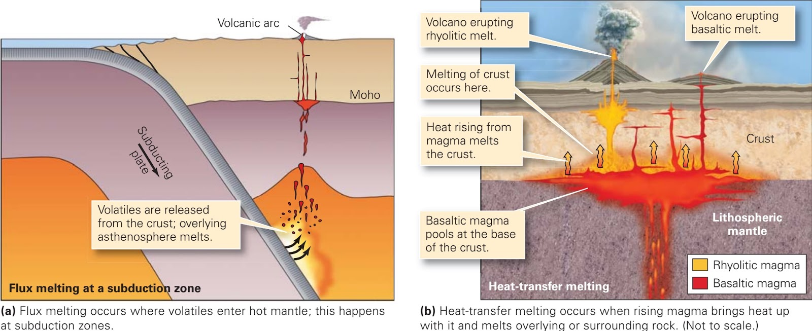 Magma rising diagram wiring diagram database why does magma form learning geology rh geologylearn blogspot com diagram of how a volcano erupts layers of a volcano diagram ccuart Images