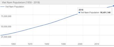 Jumlah Penduduk Vietnam Terbaru