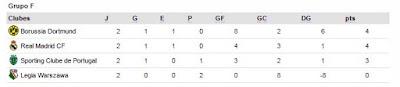 clasificacion actual del grupo f en la uefa champions league