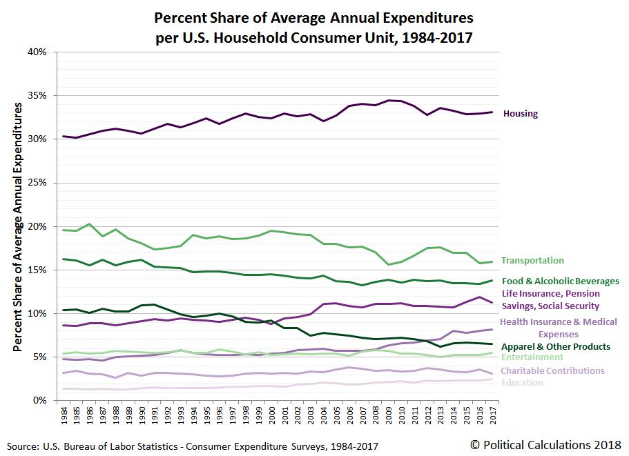 Percent Share of Average Annual Expenditures per Consumer Unit, 1984-2017