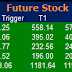 Most active future and option calls ( Pre Market Tips ) for 15 Feb 2016