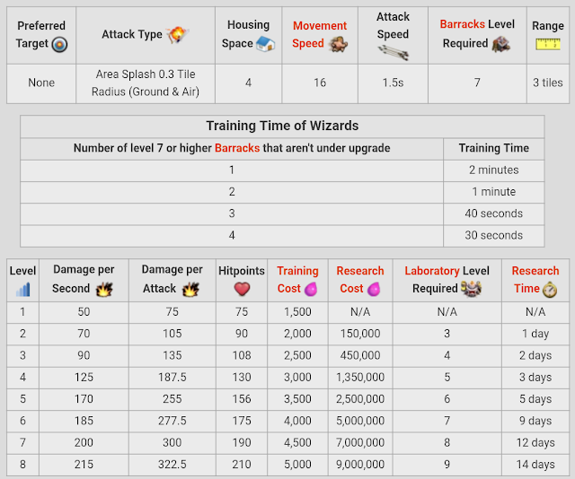 Statistik Wizard Level 1-8