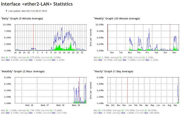 Contoh graph traffic pada jaringan menggunakan tool graphing mikrotik